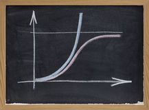 Beperkt en onbeperkt de groeiconcept op bord royalty-vrije stock foto