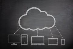 Beräknande begrepp för moln på svart tavla Fotografering för Bildbyråer