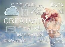Beräknande diagram för moln med begrepp av kreativitet och innovation royaltyfria foton
