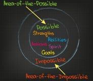 Bereich von möglichem und von unmöglichem Stockbild
