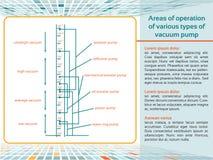Bereiche der Operation der verschiedenen Arten von Vakuumpumpe lizenzfreie abbildung