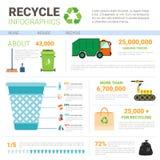 Bereiten Sie den Infographic-Fahnen-Abfall-LKW-Transport auf, der Abfall-Konzept sortiert stock abbildung