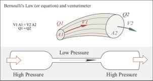 Bernoulli ` s wet of vergelijking in vloeibare dynamica royalty-vrije illustratie