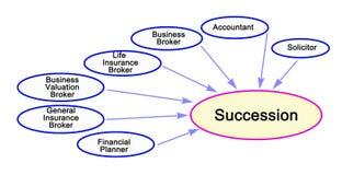 Beroeps die succesvolle Successie leiden stock illustratie