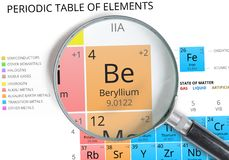 Beryllium symbol - Be. Element of the periodic table zoomed Stock Photos