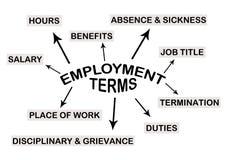 Beschäftigung lizenzfreie abbildung