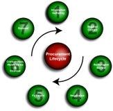 Beschaffungs-Lebenszyklus-Diagramm Lizenzfreie Stockbilder