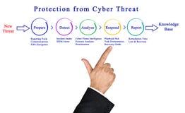 Bescherming tegen Cyber-Bedreiging royalty-vrije stock fotografie