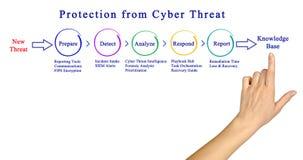 Bescherming tegen Cyber-Bedreiging royalty-vrije stock foto's