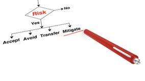 Beslut för riskbedömning vektor illustrationer