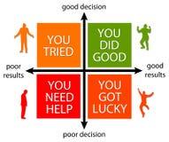 Beslut och resultat stock illustrationer