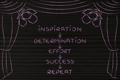 Beslutsamhet och försök för att lyckas, nyckel- begrepp på etapp & x28; arro Arkivfoto