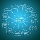 Beståndsdel av tolv principen för moment HACCP för använt i tillverkning Royaltyfria Foton