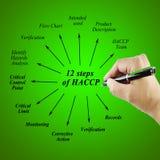 Beståndsdel av tolv principen för moment HACCP på vit bakgrund för använt i tillverkning Arkivfoton