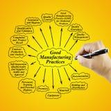 Beståndsdel för kvinnahandhandstil av GMP på gul bakgrund för använt I Fotografering för Bildbyråer