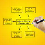 Beståndsdel för kvinnahandhandstil av regler för effektiv kommunikation Arkivbild