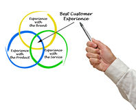 Best Customer Experience. Diagram of Best Customer Experience Stock Image