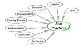 Best practice Illustrazione di Stock