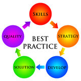 Best practice. Applying Best Practices in your company Royalty Free Stock Images
