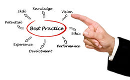 Best practice Stock Photography