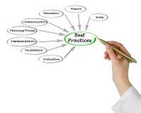 Best Practices. Presenting diagram of Best Practices Stock Photo