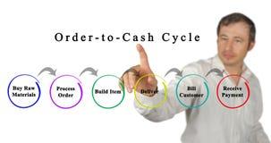 Bestellung-zu-Bargeld-Zyklus lizenzfreie stockbilder