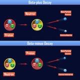 Beta-más decaimiento y Beta-menos decaimiento ilustración del vector