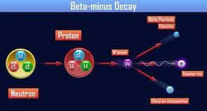 Beta-menos decaimiento ilustración del vector