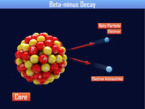 Beta-minus Decay Stock Image