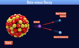 Beta-minus Decay Stock Photos