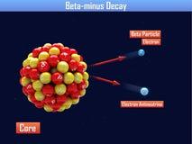 Beta-minus des Zerfalls Stockbild
