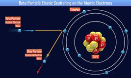 Beta Particle Elastic Scattering on the Atomic Electrons. 3d illustration stock illustration