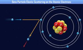 Beta Particle Elastic Scattering on the Atomic Electrons. 3d illustration vector illustration