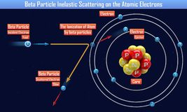 Beta Particle Inelastic Scattering on the Atomic Electrons. 3d illustration royalty free illustration