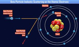 Beta Particle Inelastic Scattering on the Atomic Electrons. 3d illustration vector illustration
