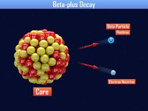 Beta-plus Decay. 3d illustration Stock Photography
