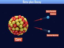 Beta-plus Decay. 3d illustration Royalty Free Stock Photo