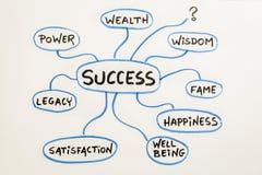 Betekenis van succes mindmap schets Royalty-vrije Stock Foto's