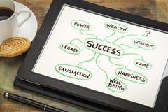 Betekenis van succes mindmap schets stock afbeelding