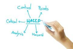 Betydelse för omenhandhandstil av HACCP-begreppet (faraanalys av kritiska kontrollpunkter) på vit bakgrund Arkivfoton