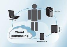 Bewölken Sie Datenverarbeitungskonzept, Notizbuch, Server, Tablette und Smartphone Stockfotografie