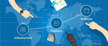 Bewölken Sie Stapelkombination von IaaS PaaS und von SaaS-Plattform-Infrastruktur stock abbildung