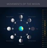 Bewegingen van de maanvector stock illustratie