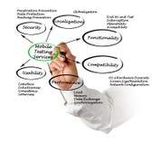 Bewegliche Prüfungs-Dienstleistungen stockfoto