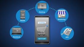 Bewegliches Einkaufen, auf Linie Einkaufen, Offlineeinkaufen, Explain zunehmender Einkaufskanal und Zahlungskonzeptanimation, unt
