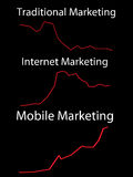 Bewegliches Marketing Lizenzfreies Stockbild