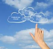 Bezpiecznie hybryd chmura Fotografia Stock
