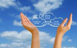Bezpiecznie hybryd chmura Obrazy Royalty Free