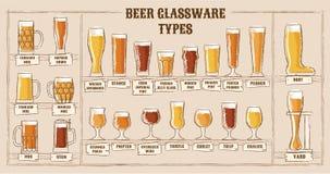 Bierarten Ein ¢¢VISUAL GUIDE''-Testblatt zu den Arten des Bieres Verschiedene Arten des Bieres in empfohlenen Gläsern Stockfotografie