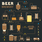 Bierbrouwenproces, de productie van de brouwerijfabriek Royalty-vrije Stock Fotografie